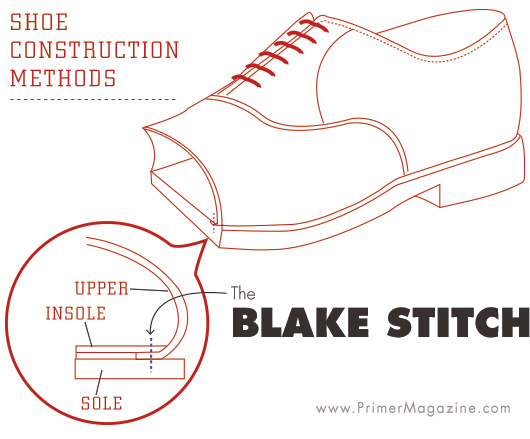 Blake shoe construction visual