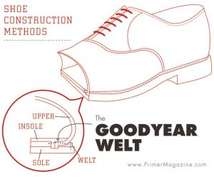 Goodyear Welt shoe construction visual