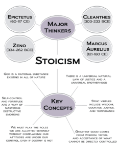 Major thinkers and key concepts of stocism